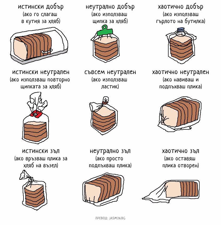 Какъв човек си според начина, по който съхраняваш хляб? (илюстрация)