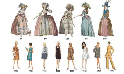 От кринолина до революцията на панталоните: илюстрирана хронология представя дамската мода година по година