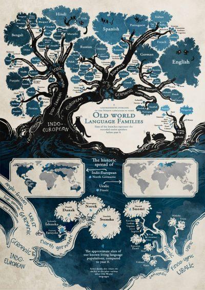Финландска авторка на комикси създава внушително родословно дърво на връзките между световните езици