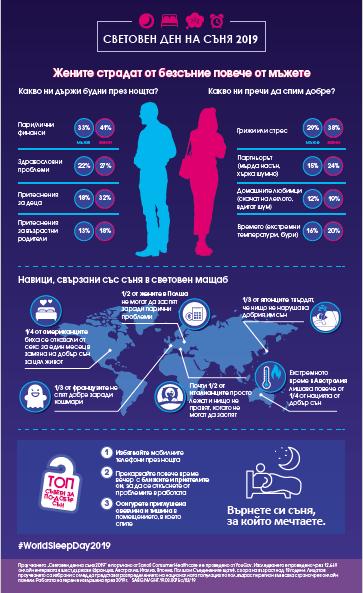 На 15 март отбелязваме Световния ден на съня. Изследвания потвърждават, че в целия свят жените спят по-зле от мъжете